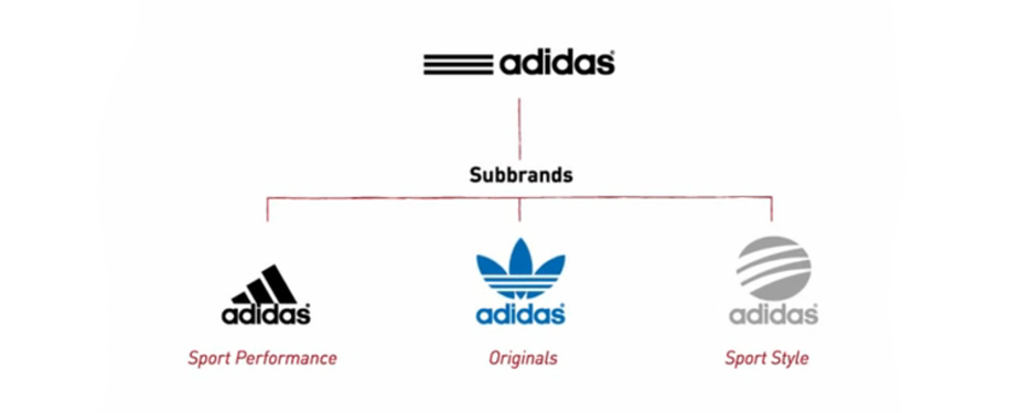 brand positioning of adidas 02052016  between nike, adidas, reebok, and puma, which brand is best  nike, adidas, reebok and puma are  what differentiates each is their brand positioning.