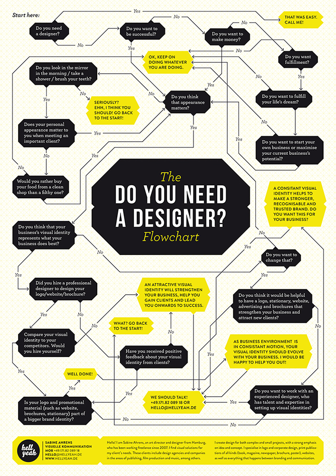 Design - Flowchart »Do you need a Designer?«
