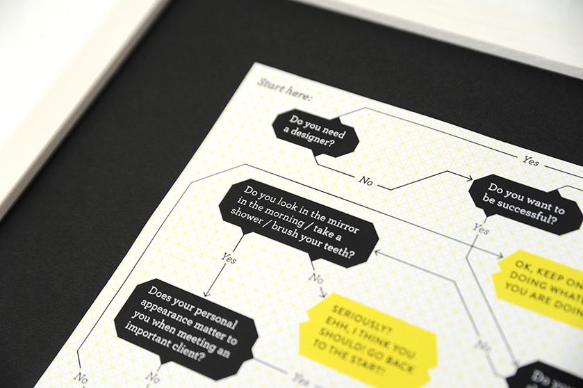 Detail Flowchart »Do you need a Designer?«