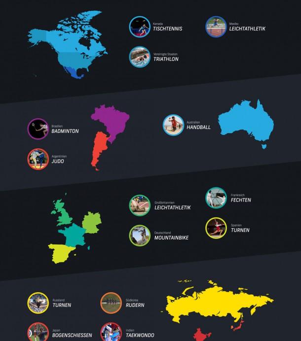 Shutterstock_Olympische Sporttrends Infografik