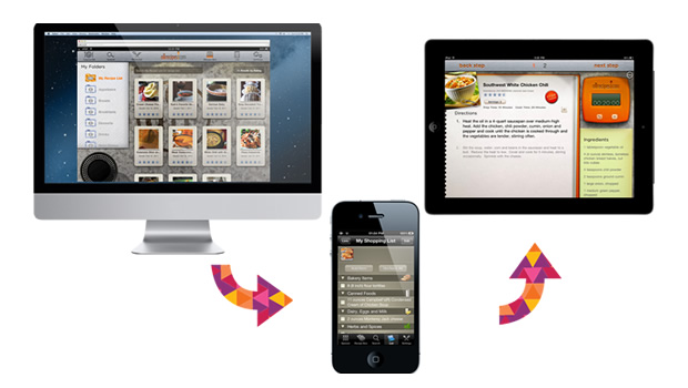 Quelle: https://www.upsidelearning.com/blog/wp-content/uploads/2015/09/multi-device-continuous-experience-allrecipes.jpg