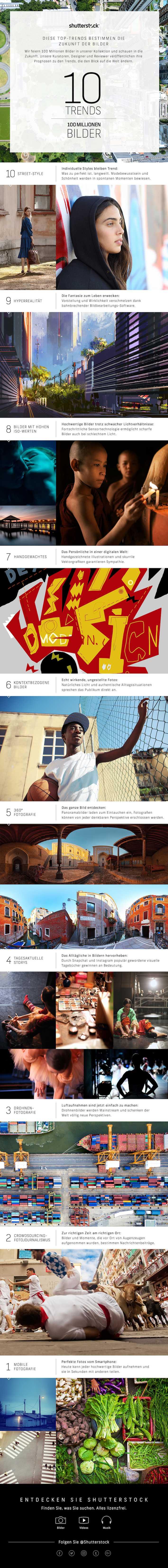 shutterstock-10-trends 100 Millionen Bildern