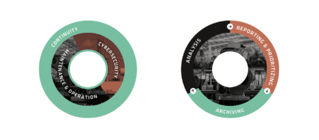 Rhebo Corporate Design Infografik Funktionsprinzip Kreis