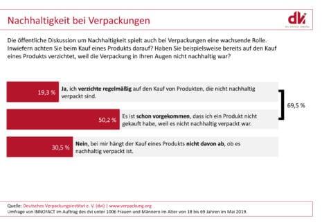 dvi Deutschlandumfrage 2019 Nachhaltigkeit Verpackung