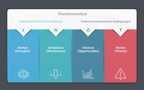 Kommunikationskonzept - SWOT-Analyse